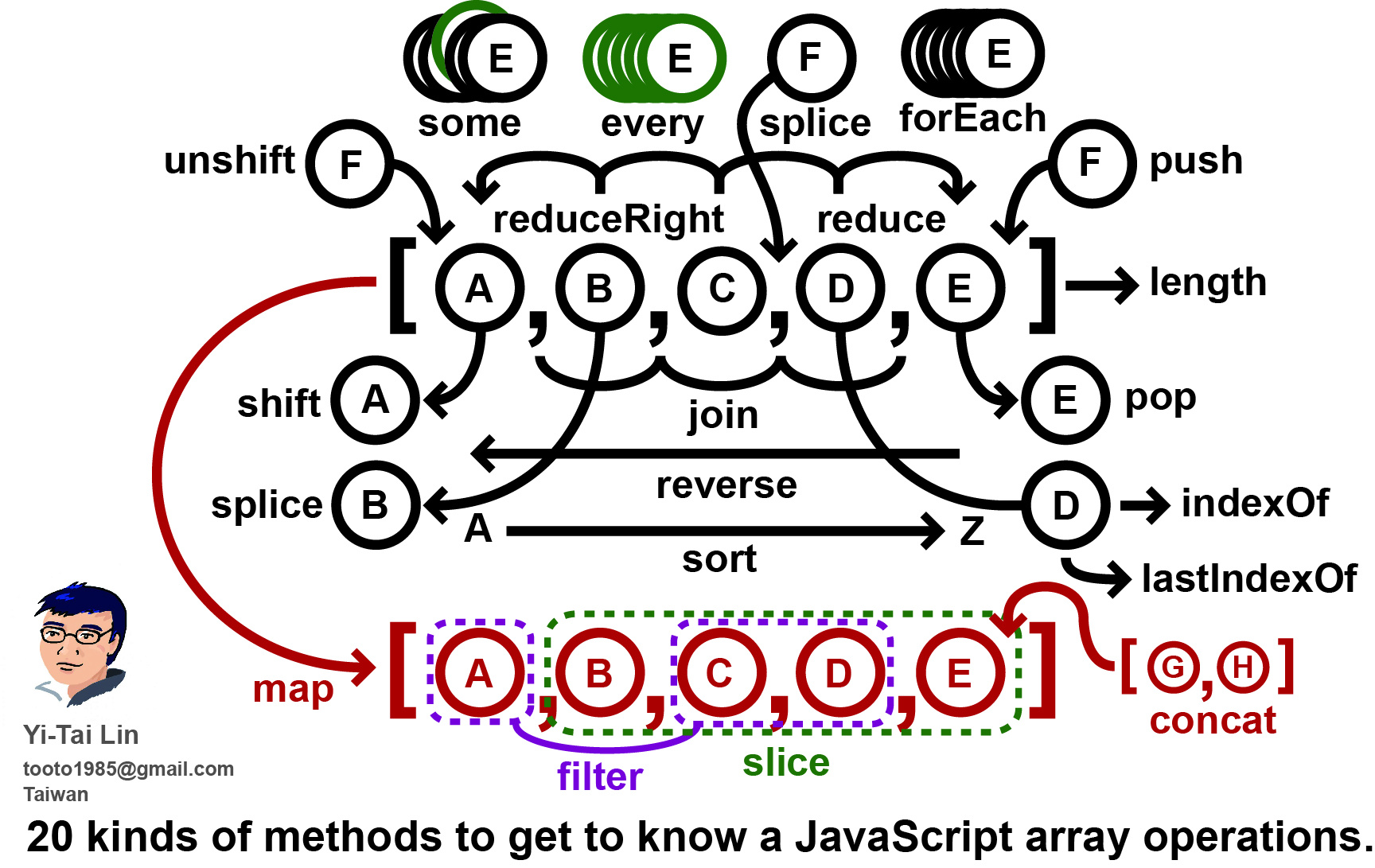 github.com/tooto1985/js-array-operations
